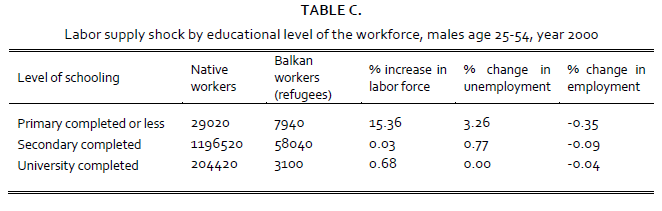 Table C. Labor supply shock by educational level of the workforce