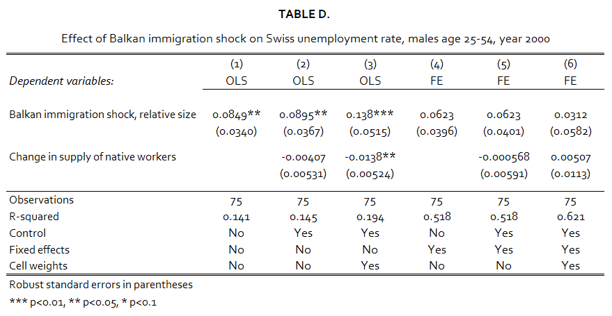 Table D. Impact on the Unemployment Rate