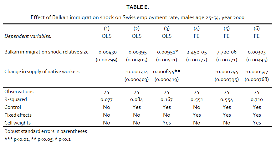 Table E. Impact on the Employment Rate